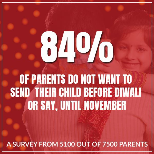 A Survey From 5100 Out Of 7500 Parents